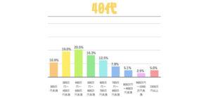 年収の分布40代