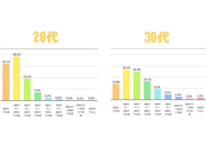 年収の分布表20代〜30代