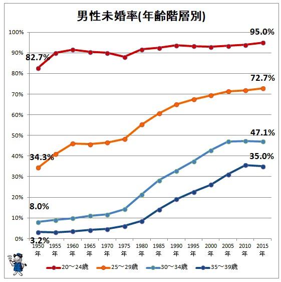 男性未婚率
