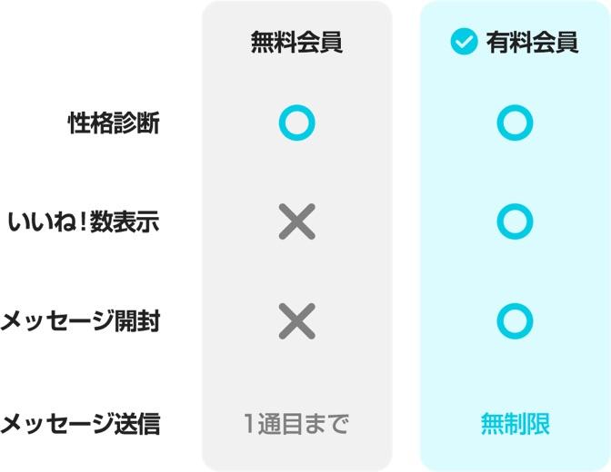 with有料/無料